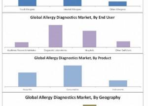 allergy-diagnostic-market