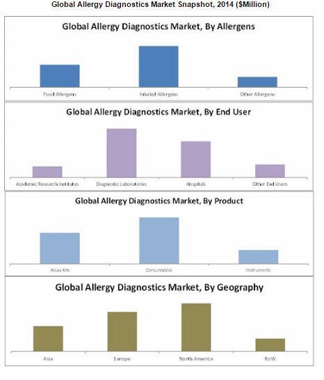Food Allergy Market Size