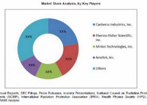 radiation-detection-market