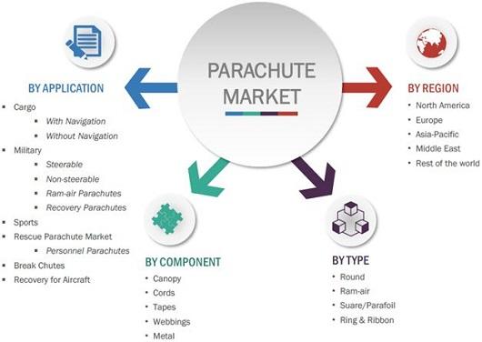 parachute-market