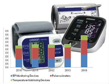 http://mnmblog.org/wp-content/uploads/2013/10/Blood-Pressure-Monitoring-Devices-Market