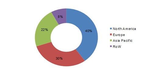 chromatography-instrumentation-market