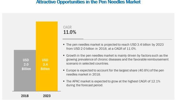 Pen Needles Market