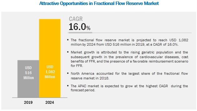 Fractional Flow Reserve Market
