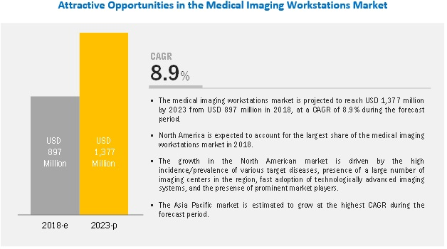 Medical Imaging Workstations Market