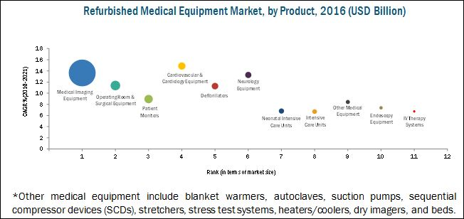 Refurbished Medical Equipment Market