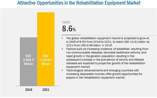 Rehabilitation Equipment Market