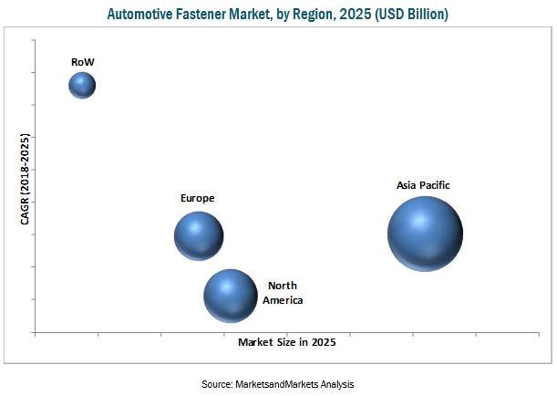 automotive-fastener-market1