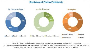 Emerging Trends in Companion Diagnostics Market by Types, Revenue, Industry Growth and Forecast 2022