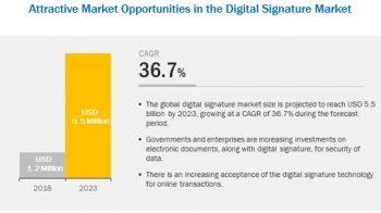 Digital Signature Software Market trends estimates high demand by 2023