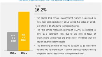 Field Service Management Market to Register Substantial Expansion by 2024