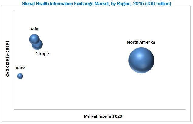 Health Information Exchange Market