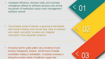 Healthcare Supply Chain Management Market: An Outlook to the Future Global Opportunities