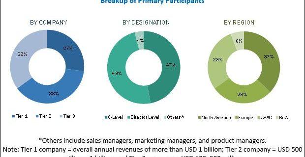 Network Management System (NMS) Market Size: Global Forecast