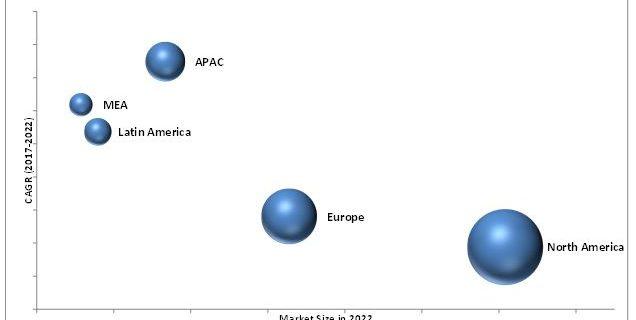Enterprise Key Management Market