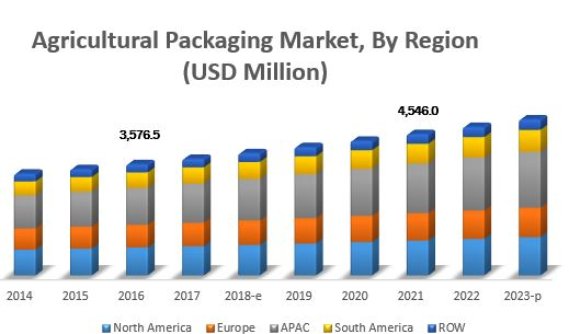 agricultural-packaging-market