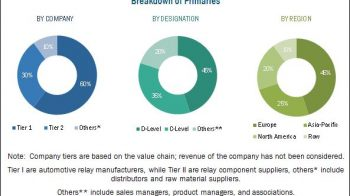 Automotive Relay Market Size, Share, Industry Forecast Report – 2022