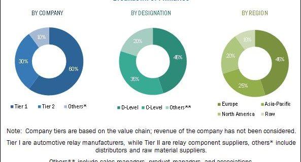 Automotive Relay Market