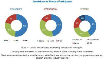 Automotive Robotics Market Size – Industry Share by 2021