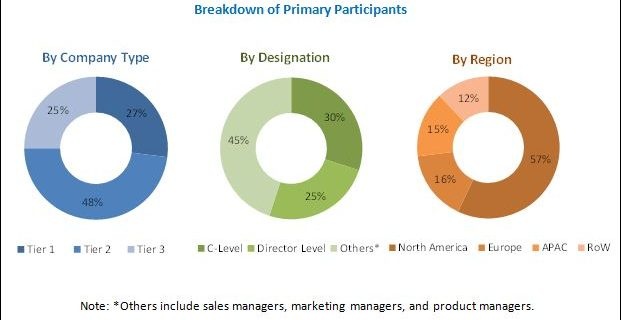 Case Management Market