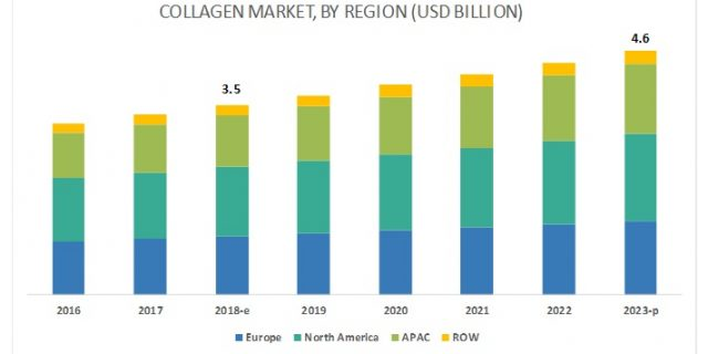 collagen-market