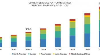 Top Features and Revenue Generation Methods to Look for in Content Services Platforms Industry