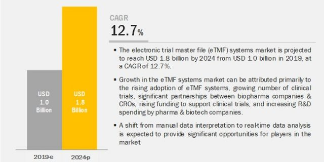 Electronic Trial Master File Systems Market