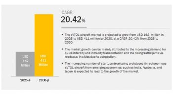 eVTOL Aircraft Market expected to reach $411 million by 2030, at a CAGR of 20.42%, over 2025–2030