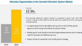 Gunshot Detection System Market worth $1,008 Million by 2024