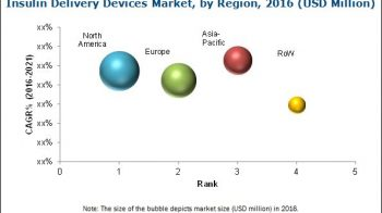 Asia-Pacific Offers Significant Growth Opportunities for Players in the Insulin Delivery Devices Market