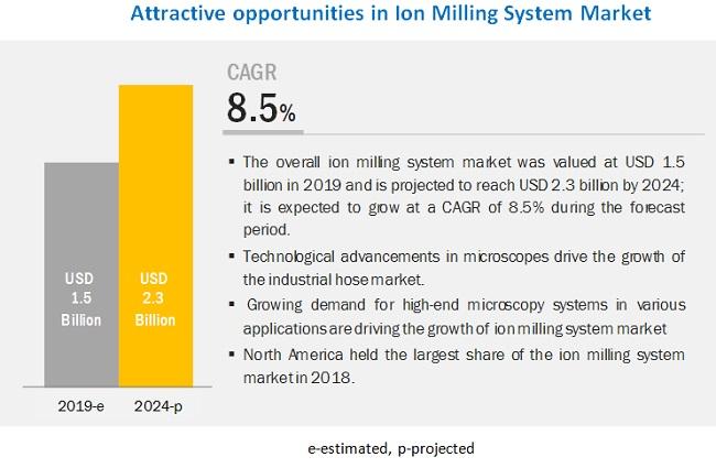 Ion Milling System Market