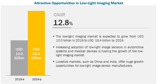 Low-Light Imaging Market