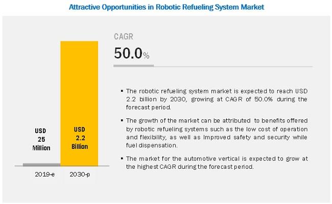Robotic Refueling System Market