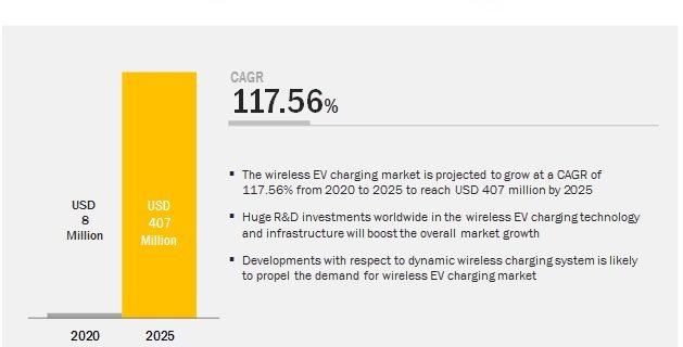 wireless-ev-charging-market