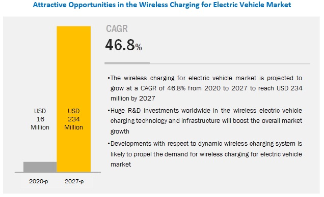 Wireless EV Charging Market to Grow at a CAGR of 46.8%