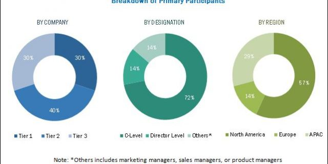 Wireless Mesh Network Market