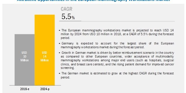 European Mammography Workstations Market