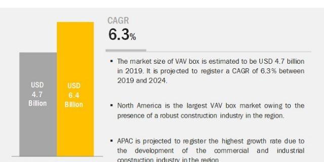 Variable Air Volume Box Market