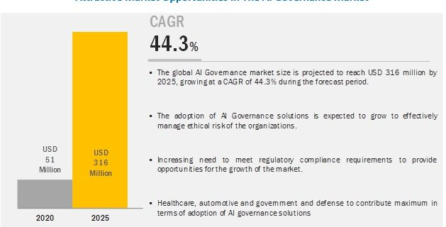 AI Governance Market