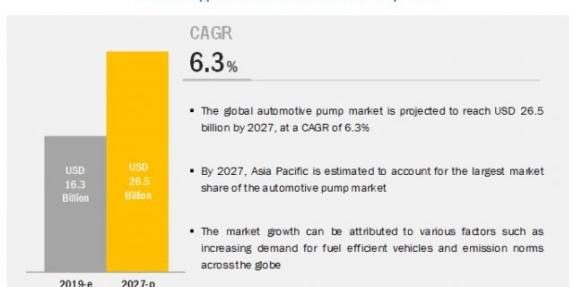 Automotive Pumps Market