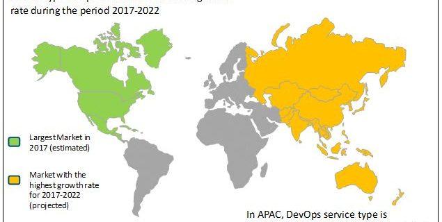 Cloud Microservices Market