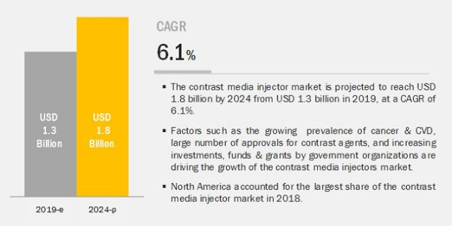 Contrast Media Injector Market