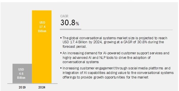 Conversational Systems Market