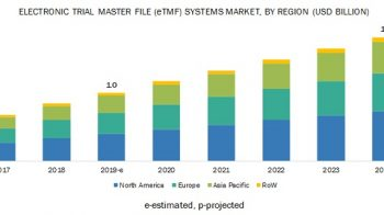 Global Electronic Trial Master File Systems Market Opportunity Analysis and Industry Forecast 2019 – 2024
