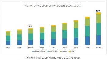 Hydroponics Market: Retail & Industry Trends & Analysis