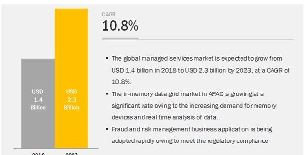 In-Memory Data Grid Market