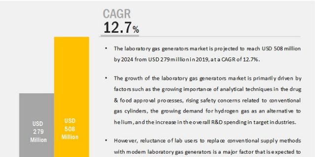 Laboratory Gas Generators Market