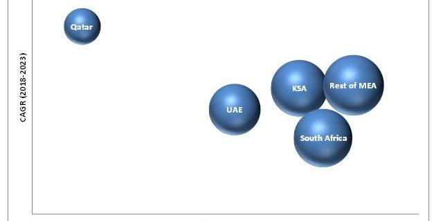 MEA Cloud Infrastructure Services Market