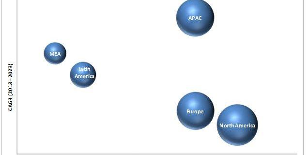 Multichannel Order Management Market