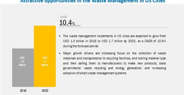 Waste Management in US Cities